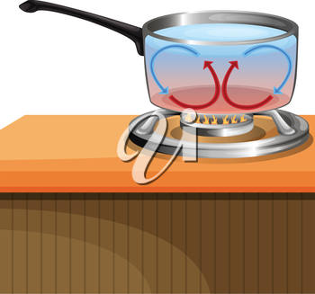 Illustration showing convection currents in a liquid
